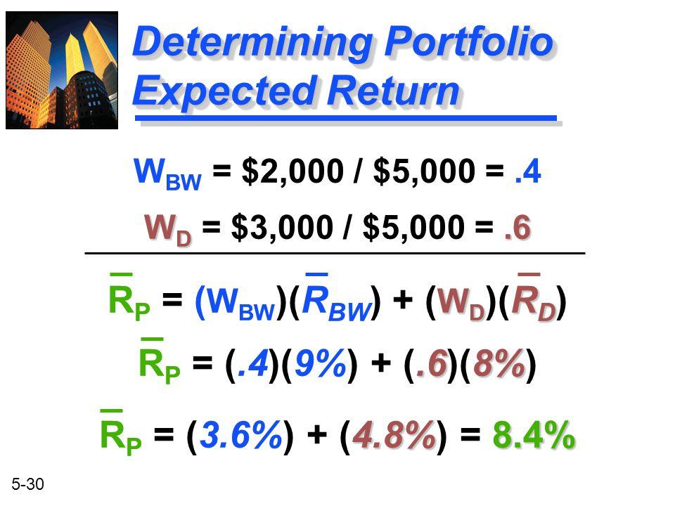 Determining Portfolio Expected Return