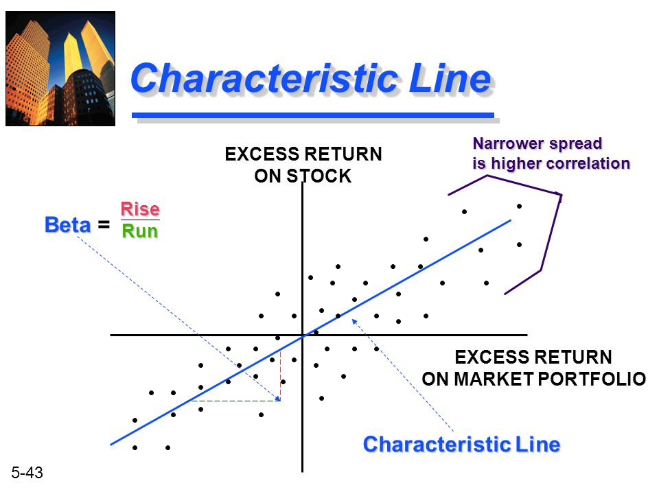 Characteristic Line Beta = Characteristic Line EXCESS RETURN ON STOCK