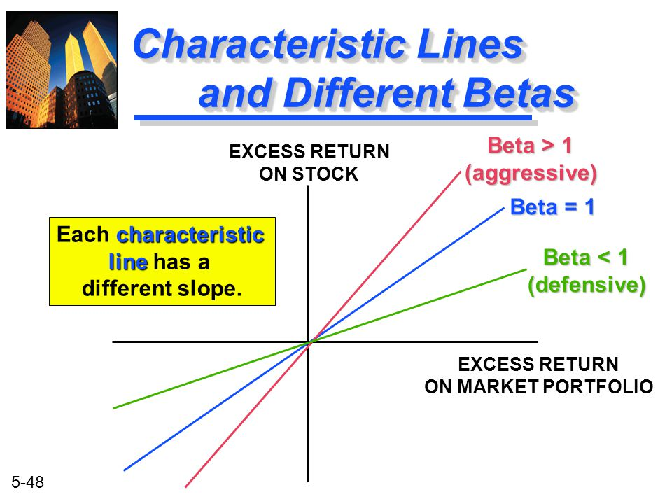 Characteristic Lines and Different Betas
