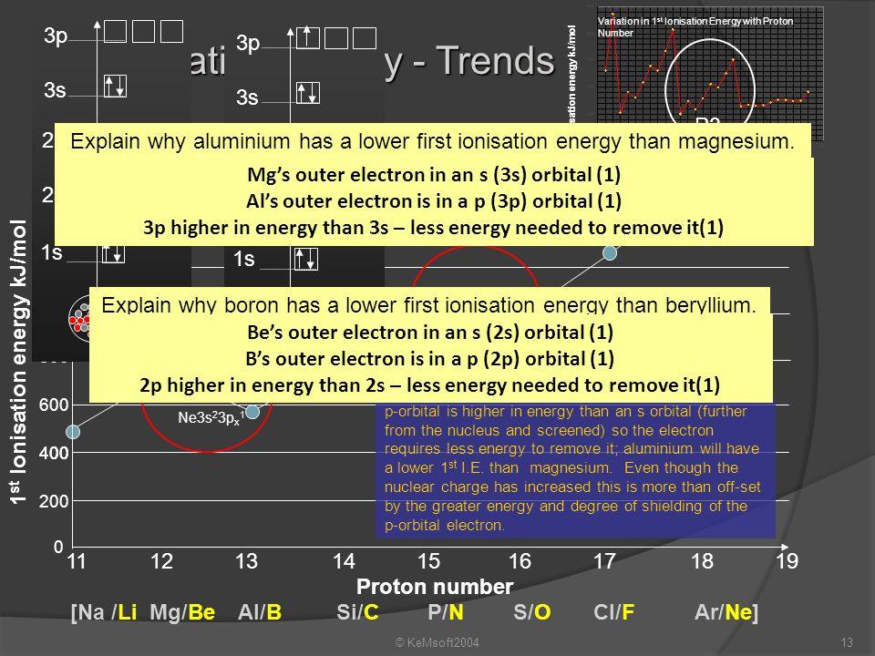Explain why boron has a lower first ionisation energy than beryllium.