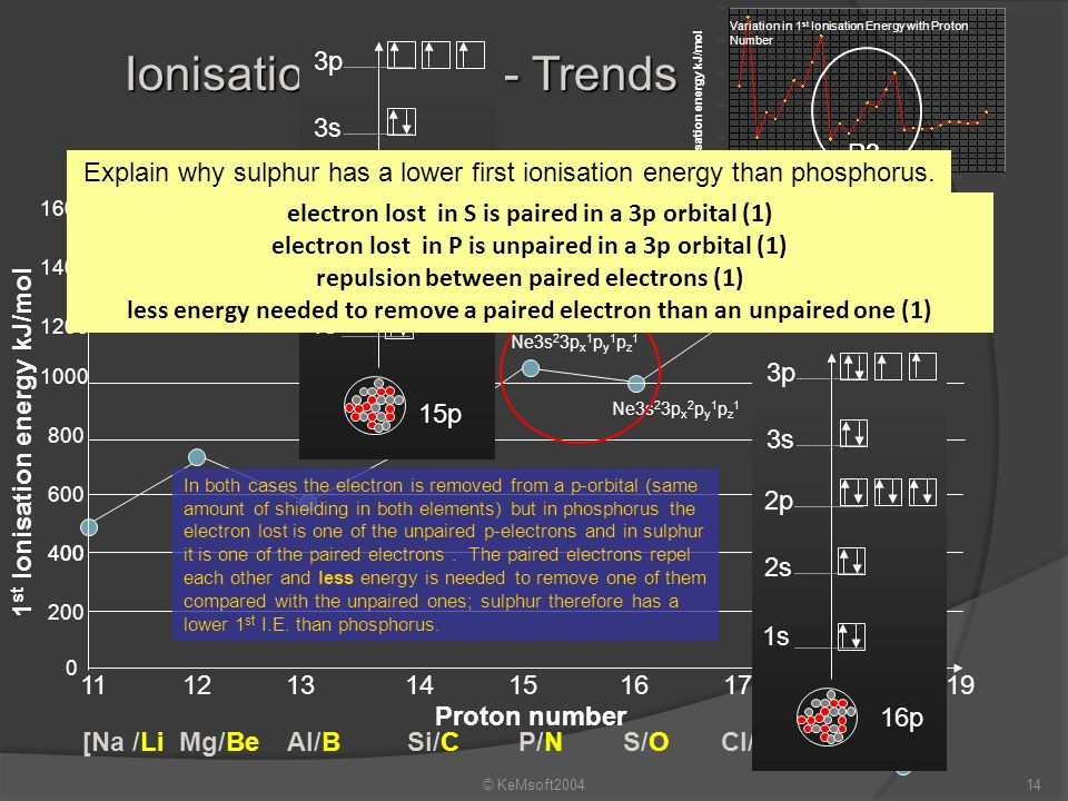 electron lost in S is paired in a 3p orbital (1)