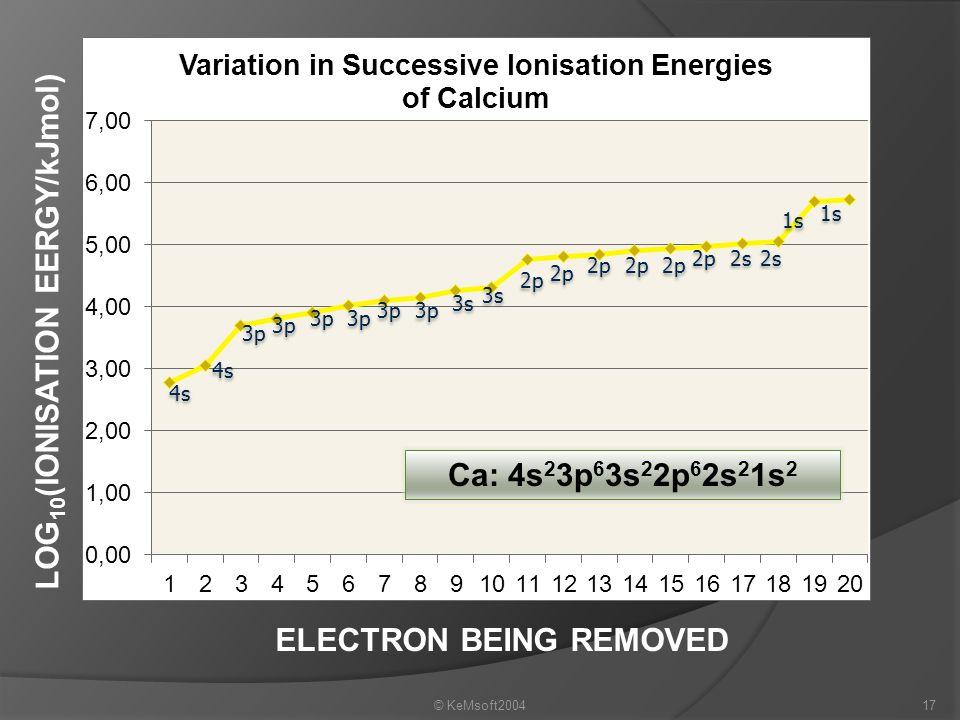 LOG10(IONISATION EERGY/kJmol) ELECTRON BEING REMOVED