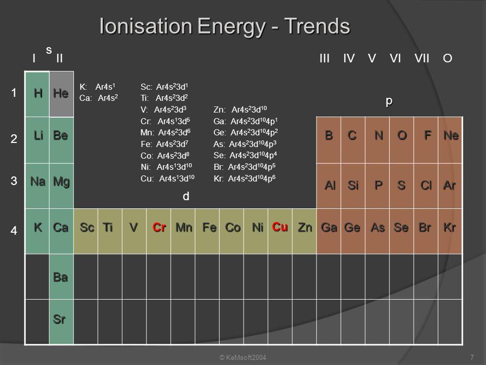 Ionisation Energy - Trends