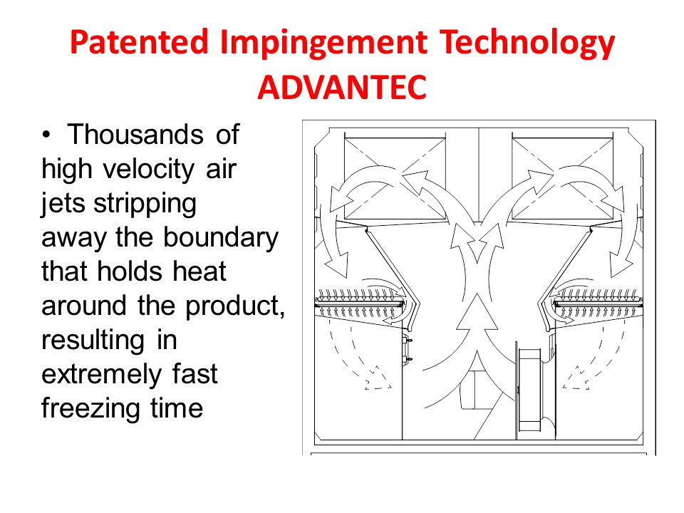 Patented Impingement Technology ADVANTEC