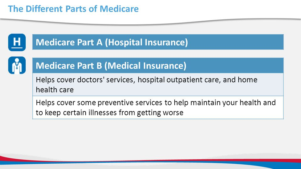 The Different Parts of Medicare