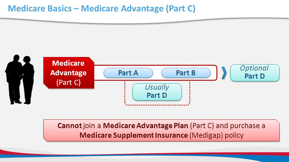 Medicare Basics – Medicare Advantage (Part C)