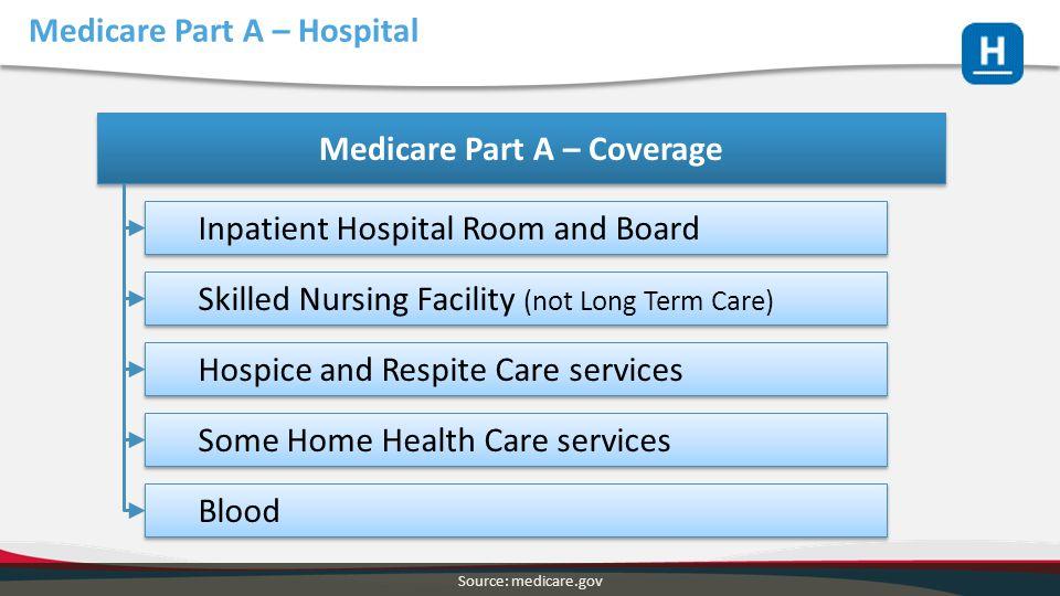 Medicare Part A – Hospital