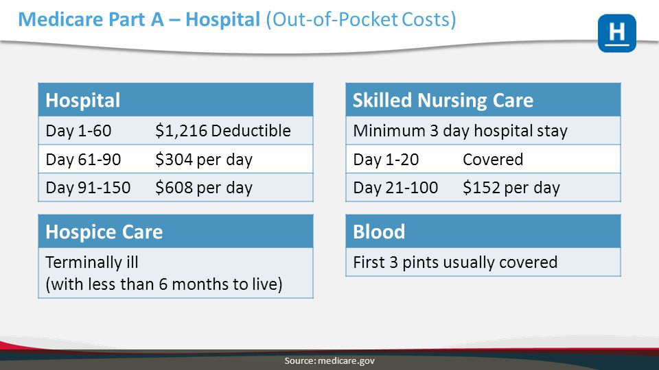 Medicare Part A – Hospital (Out-of-Pocket Costs)