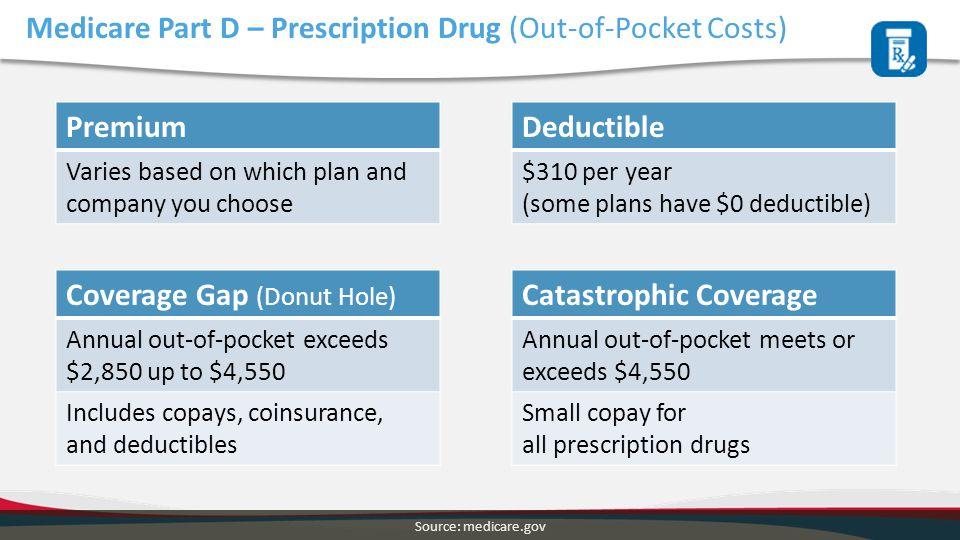 Medicare Part D – Prescription Drug (Out-of-Pocket Costs)