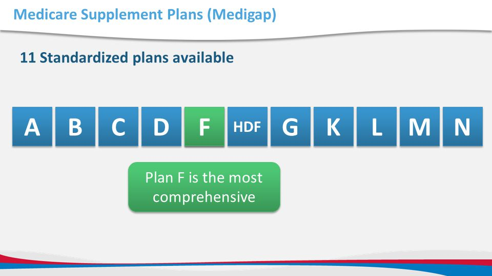 Medicare Supplement Plans (Medigap)