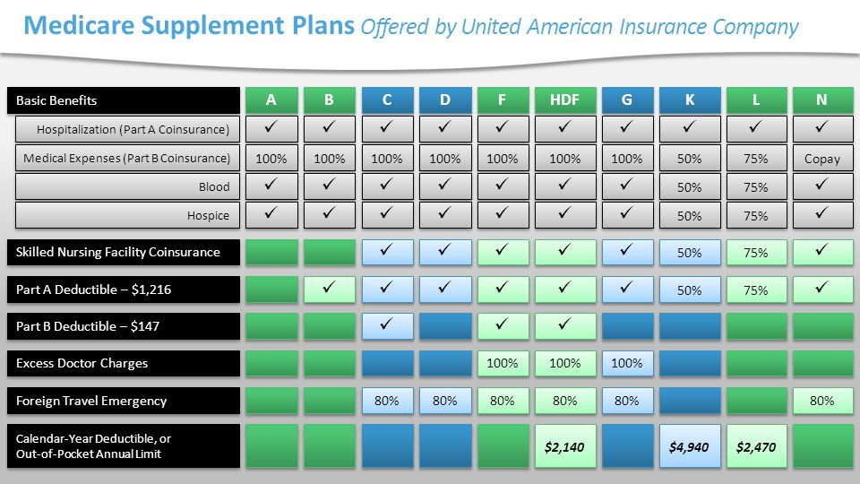 Medicare Supplement Plans Offered by United American Insurance Company