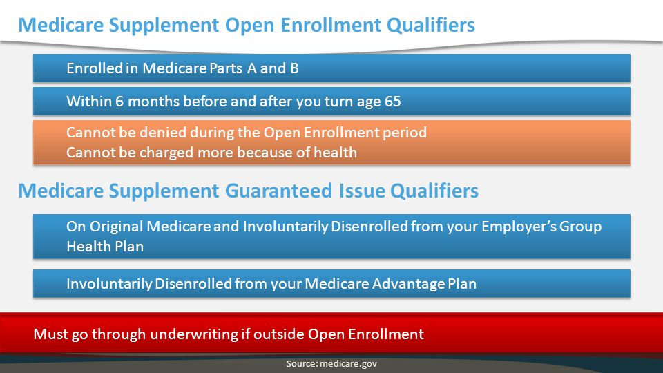 Medicare Supplement Open Enrollment Qualifiers
