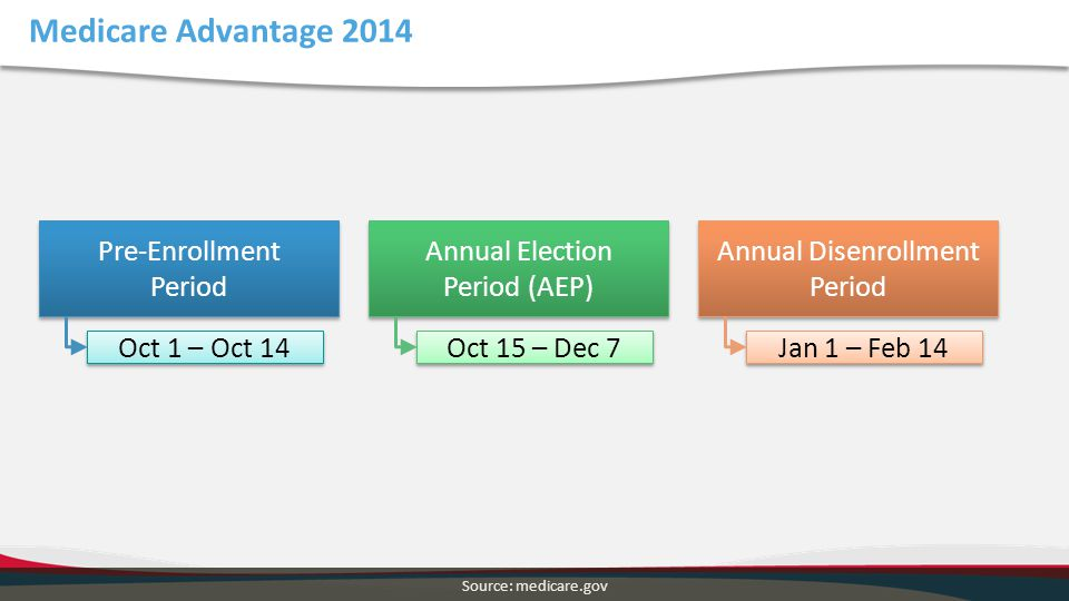 Medicare Advantage 2014 Pre-Enrollment Period