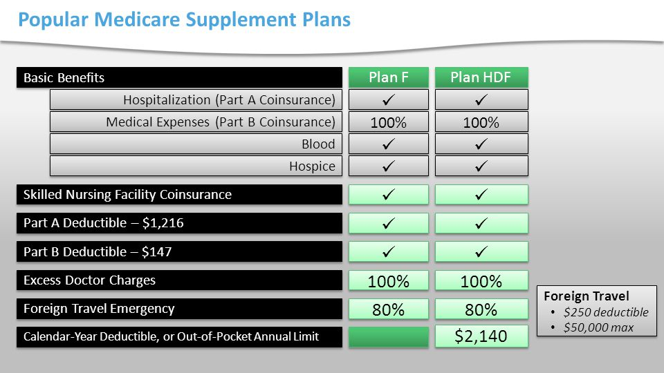 Popular Medicare Supplement Plans