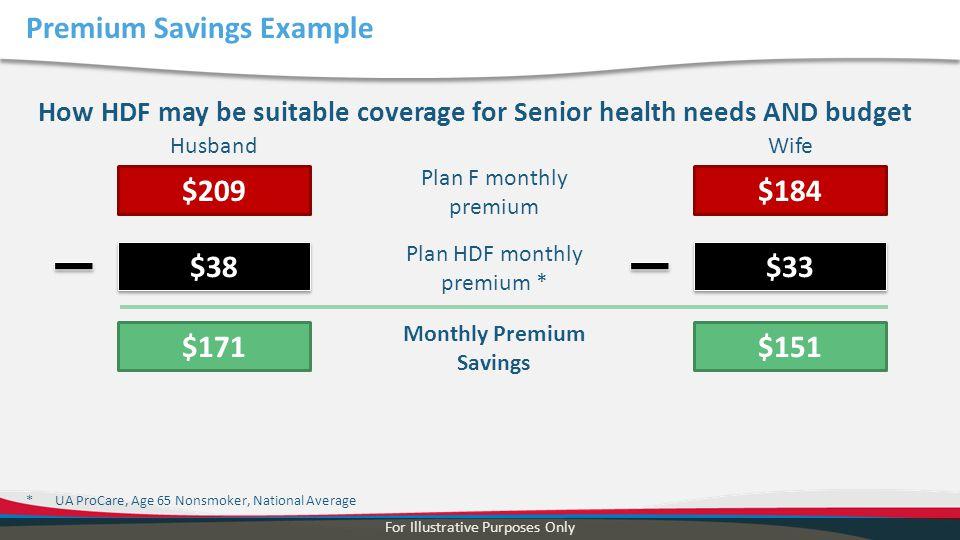 Premium Savings Example