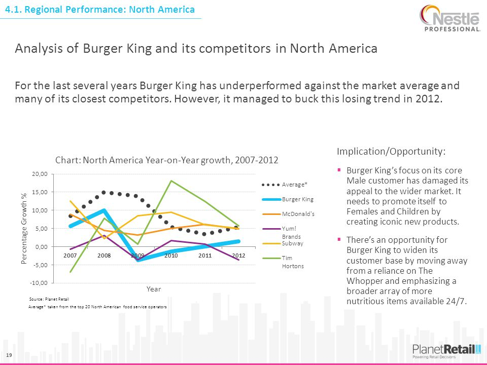 Analysis of Burger King and its competitors in North America