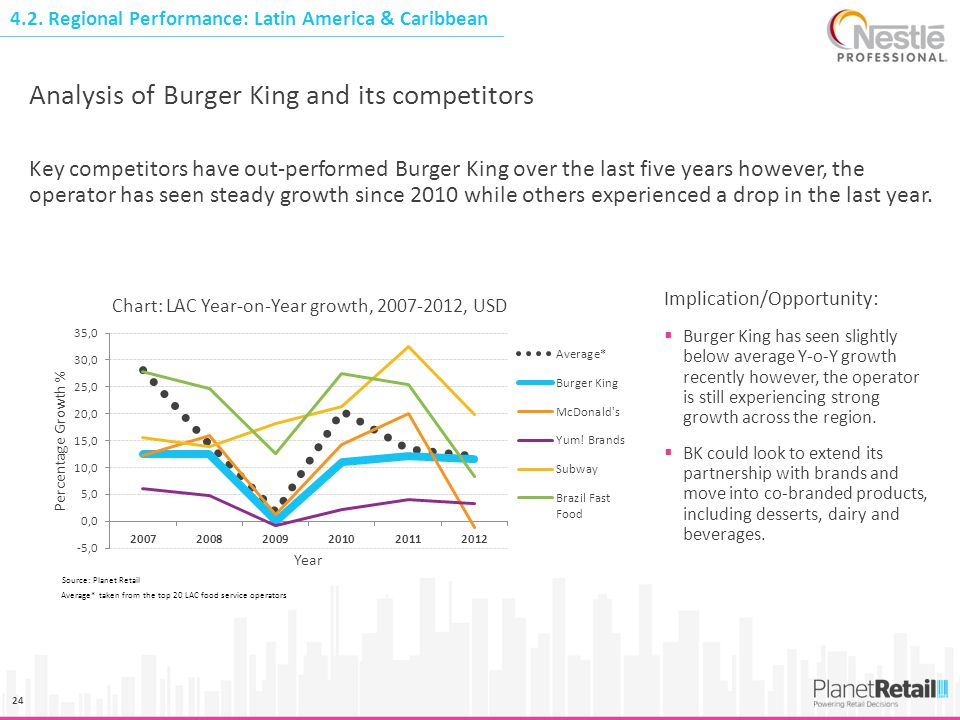 Analysis of Burger King and its competitors