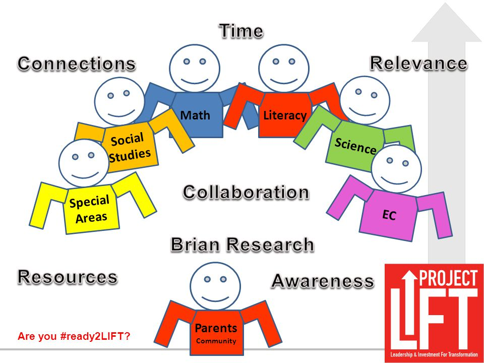 Time Connections Relevance Collaboration Brian Research Resources