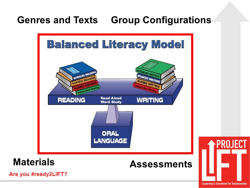 Genres and Texts Group Configurations Materials Assessments