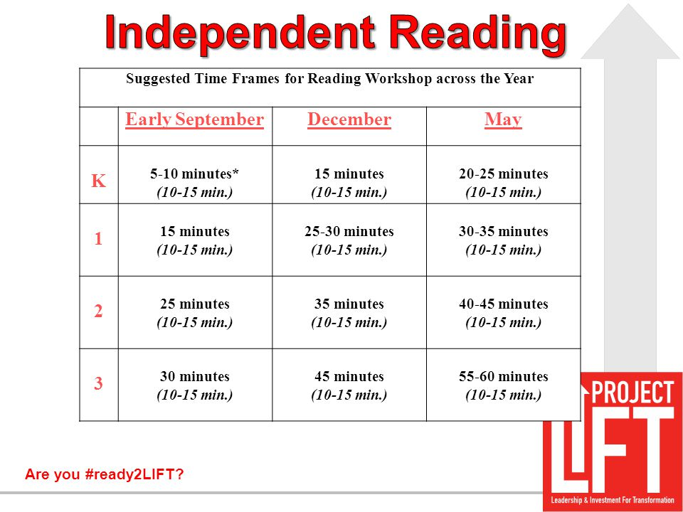 Suggested Time Frames for Reading Workshop across the Year