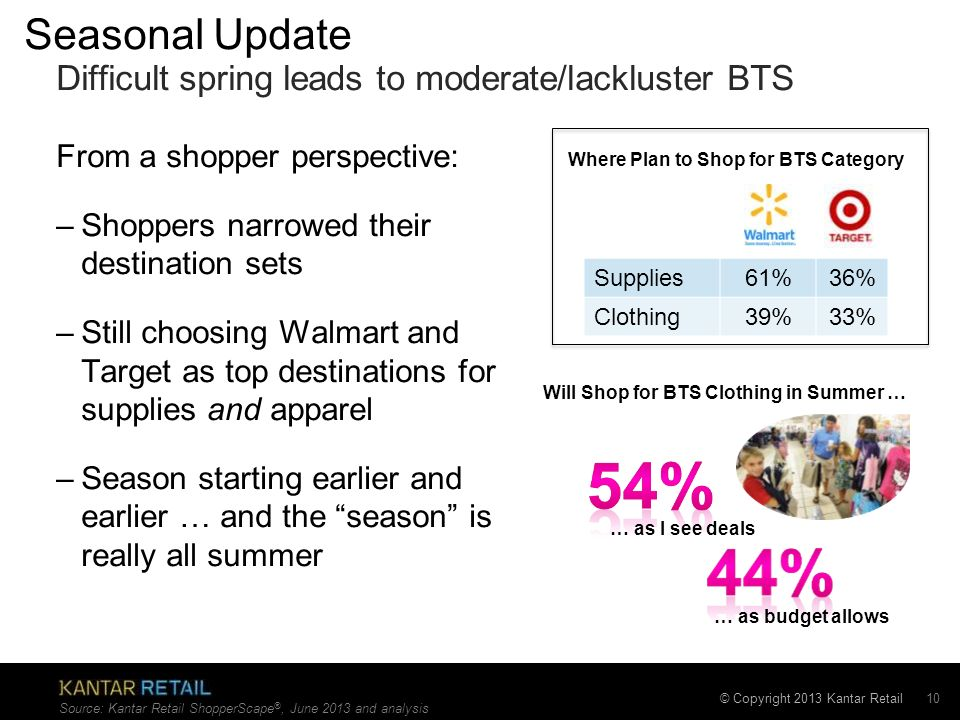 Seasonal Update Difficult spring leads to moderate/lackluster BTS