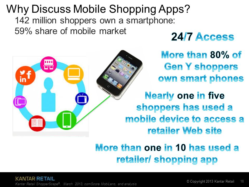 Why Discuss Mobile Shopping Apps