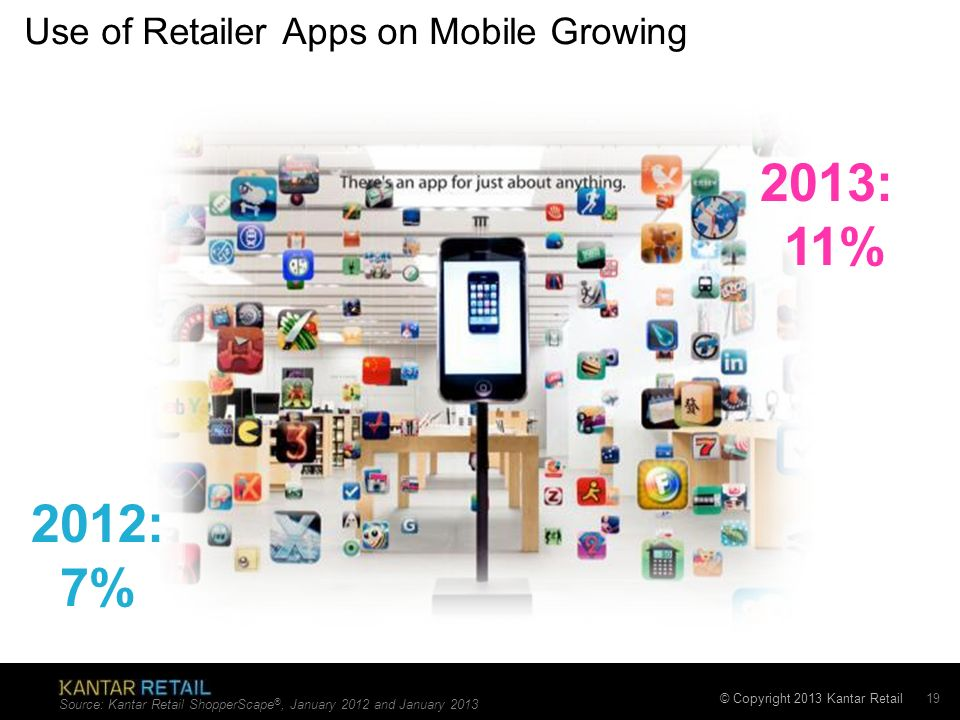 Use of Retailer Apps on Mobile Growing