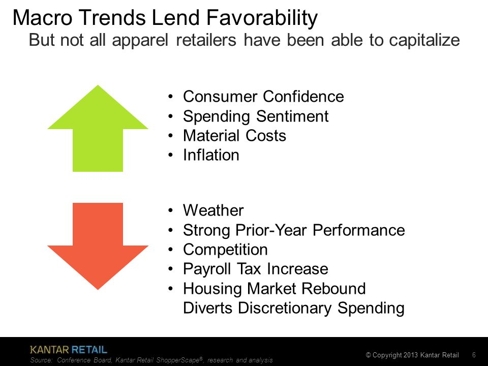 Macro Trends Lend Favorability
