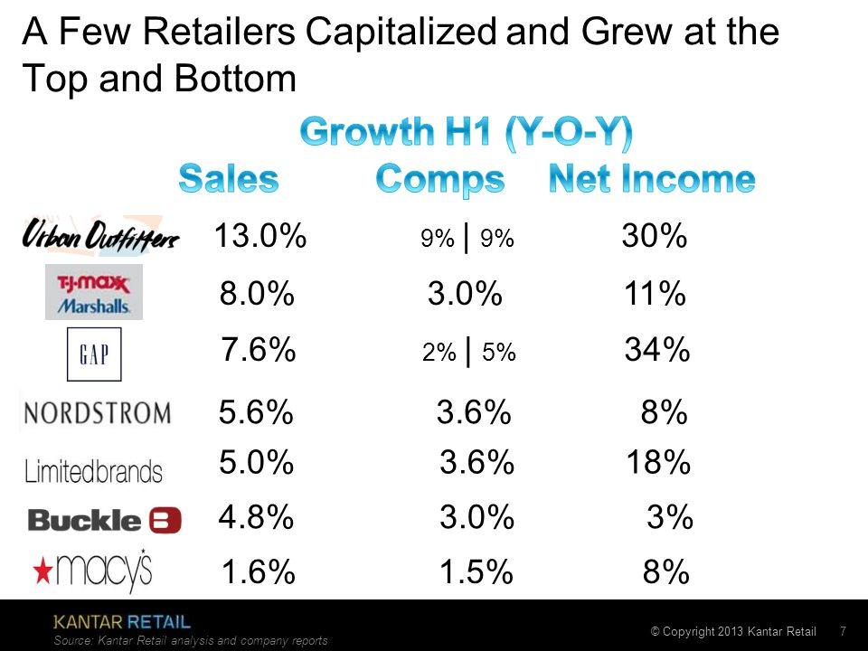 A Few Retailers Capitalized and Grew at the Top and Bottom