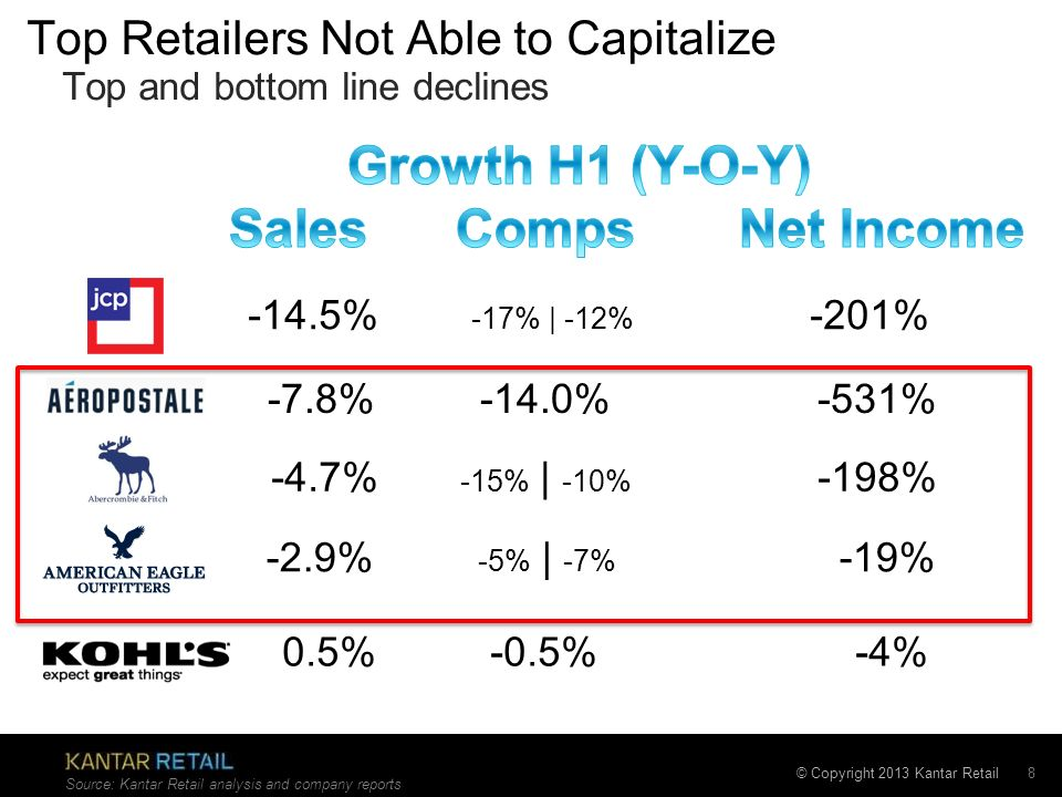 Top Retailers Not Able to Capitalize