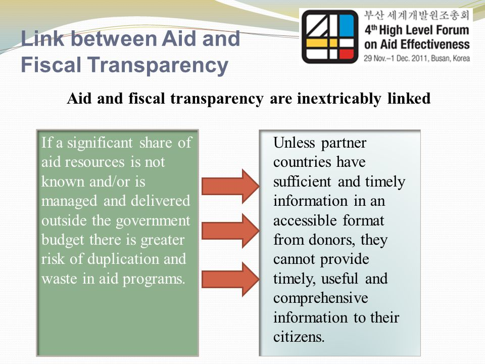 Link between Aid and Fiscal Transparency