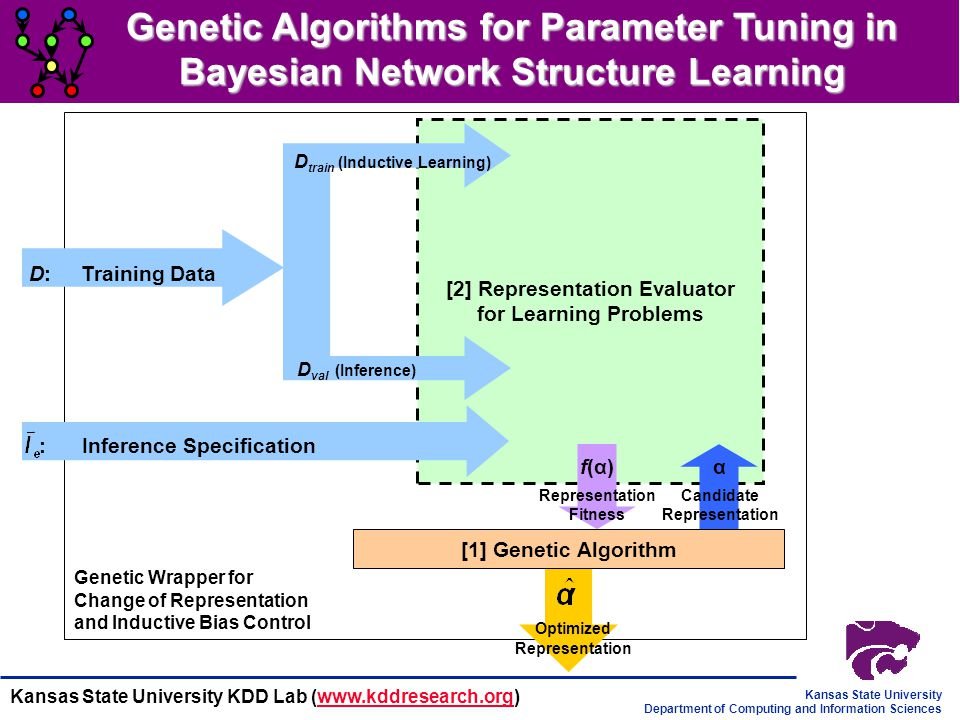 Genetic Algorithms for Parameter Tuning in Bayesian Network Structure Learning
