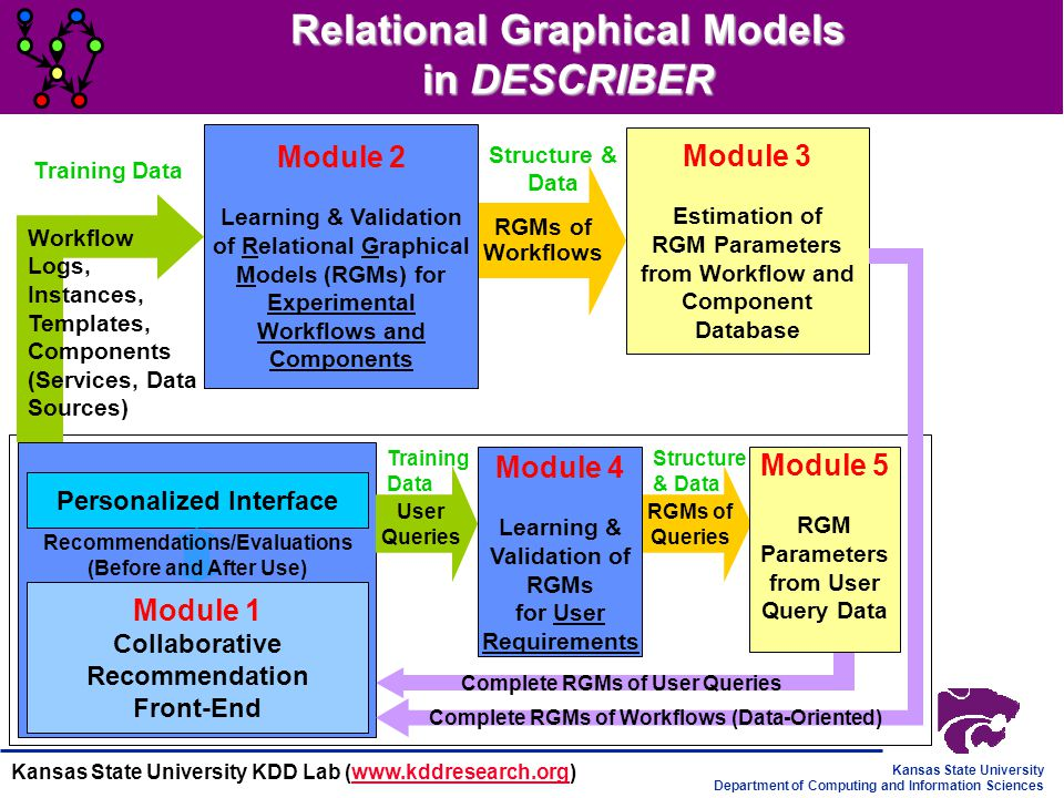 Relational Graphical Models in DESCRIBER