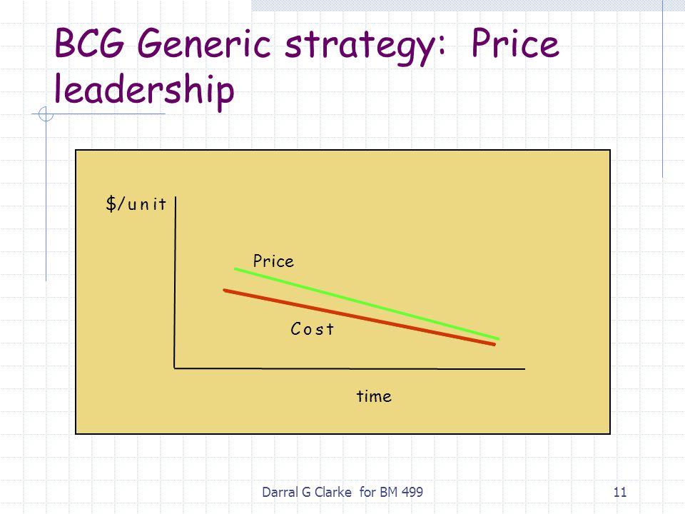 BCG Generic strategy: Price leadership