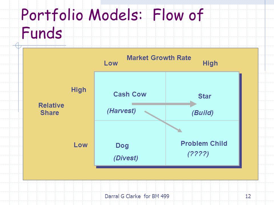 Portfolio Models: Flow of Funds