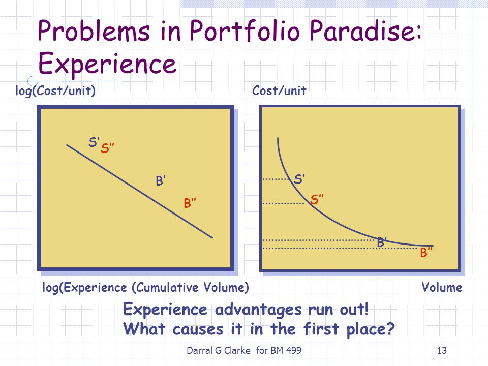 Problems in Portfolio Paradise: Experience