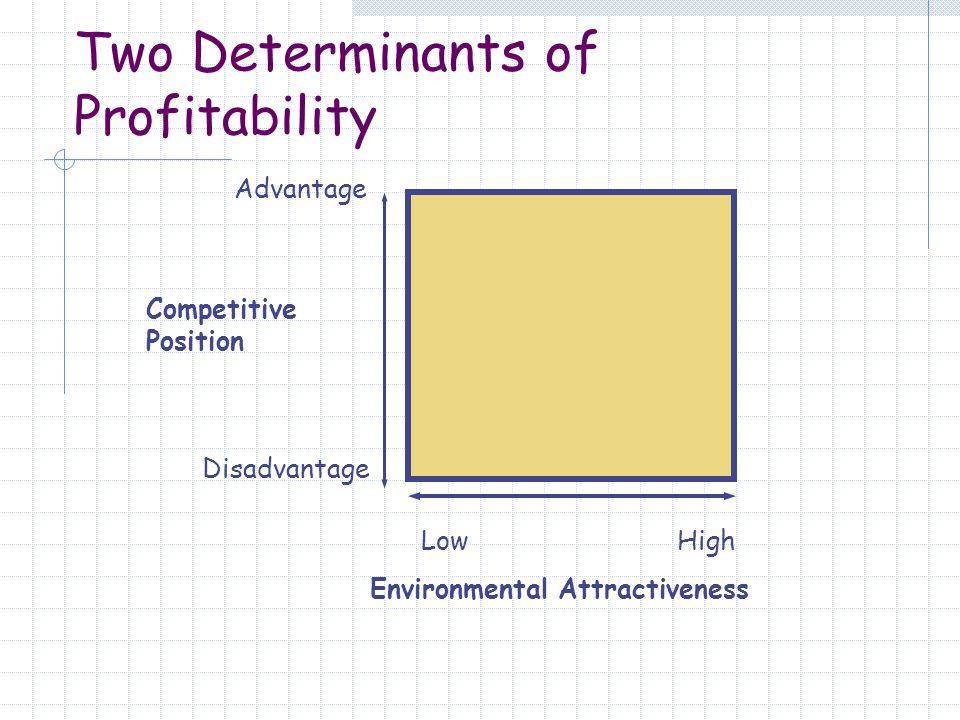 Two Determinants of Profitability