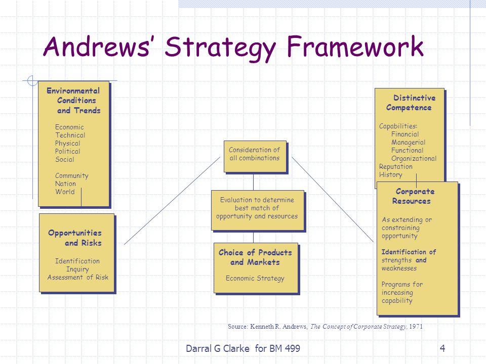 Andrews' Strategy Framework