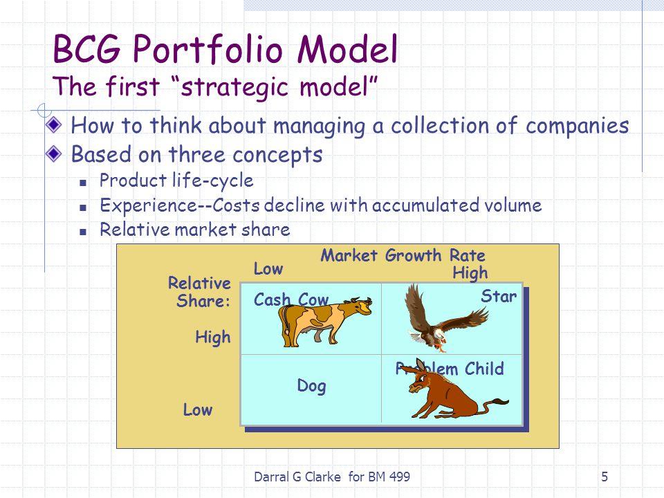 BCG Portfolio Model The first strategic model