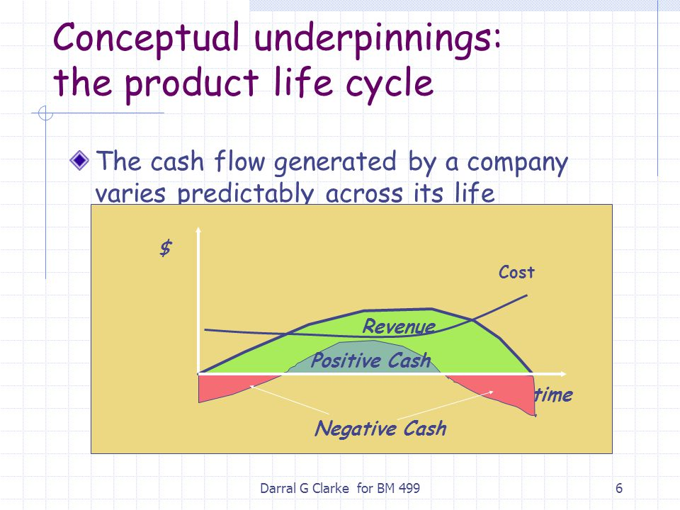 Conceptual underpinnings: the product life cycle