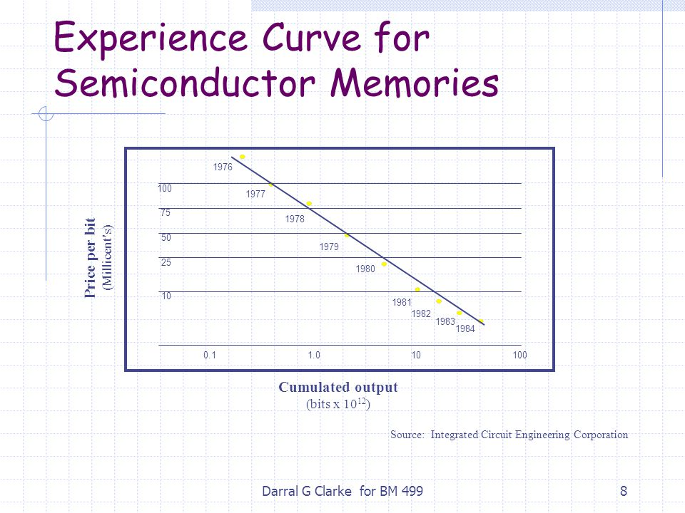 Experience Curve for Semiconductor Memories