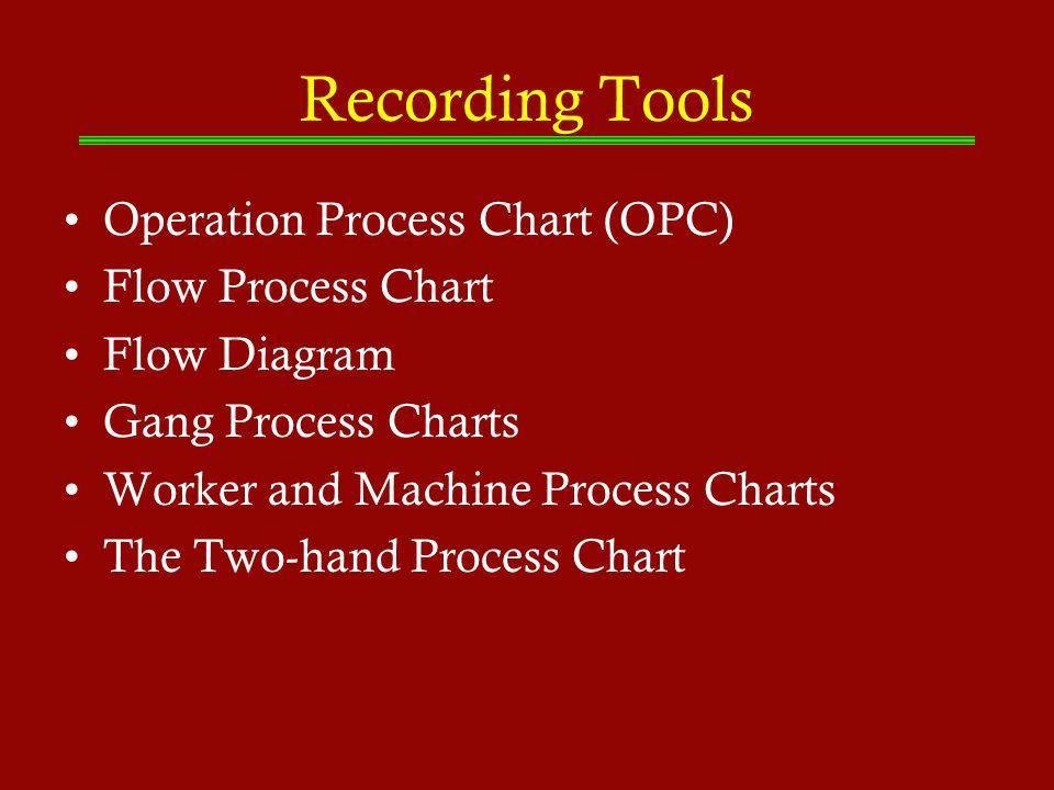 Recording Tools Operation Process Chart (OPC) Flow Process Chart
