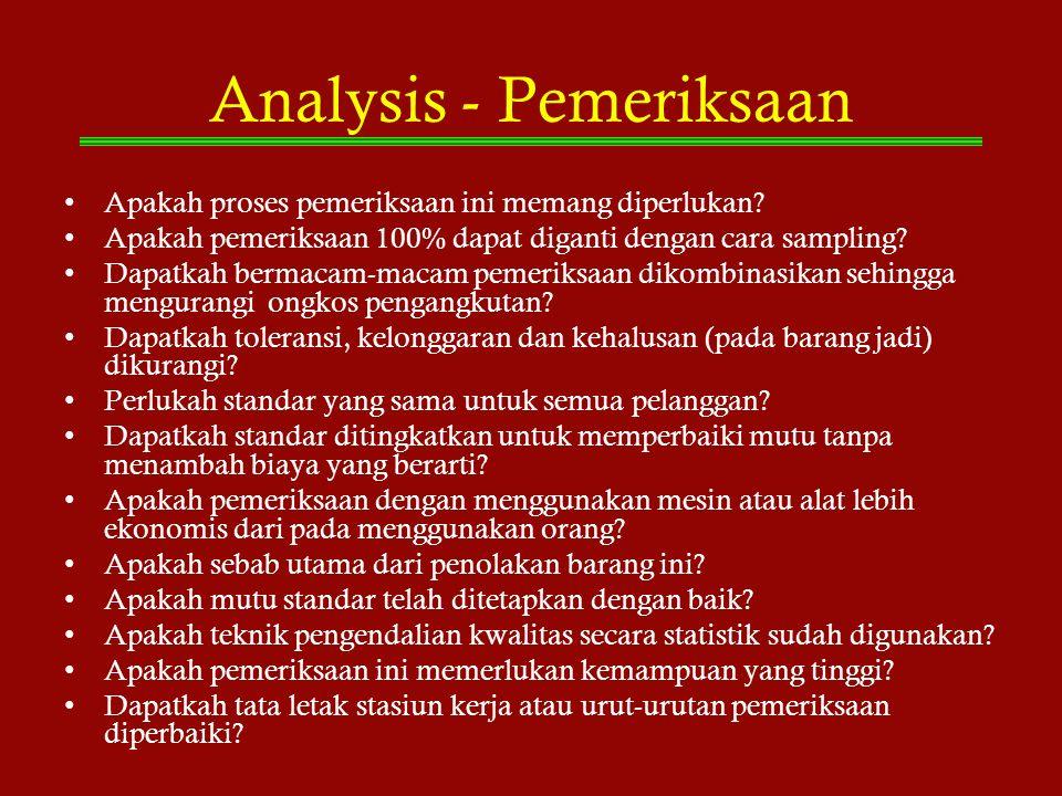 Analysis - Pemeriksaan