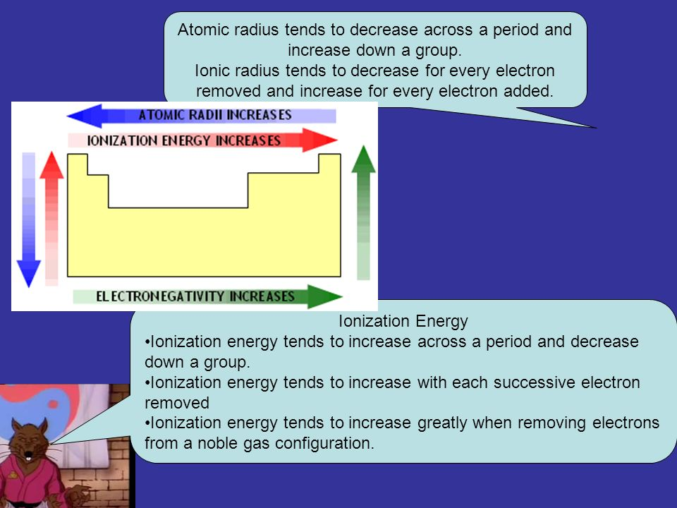 Atomic radius tends to decrease across a period and increase down a group.