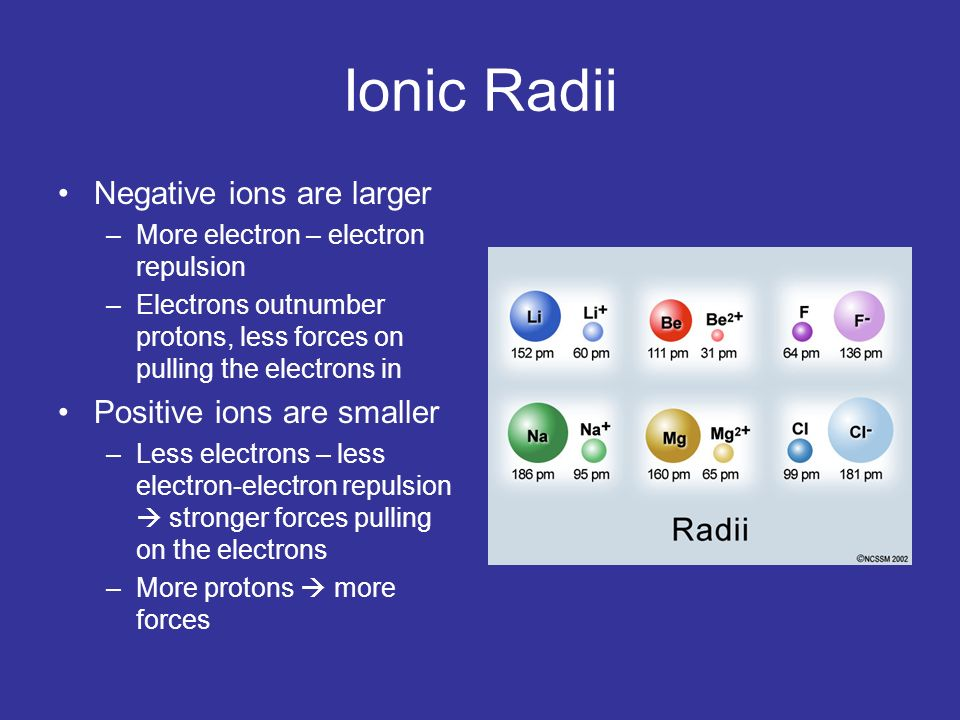 Ionic Radii Negative ions are larger Positive ions are smaller
