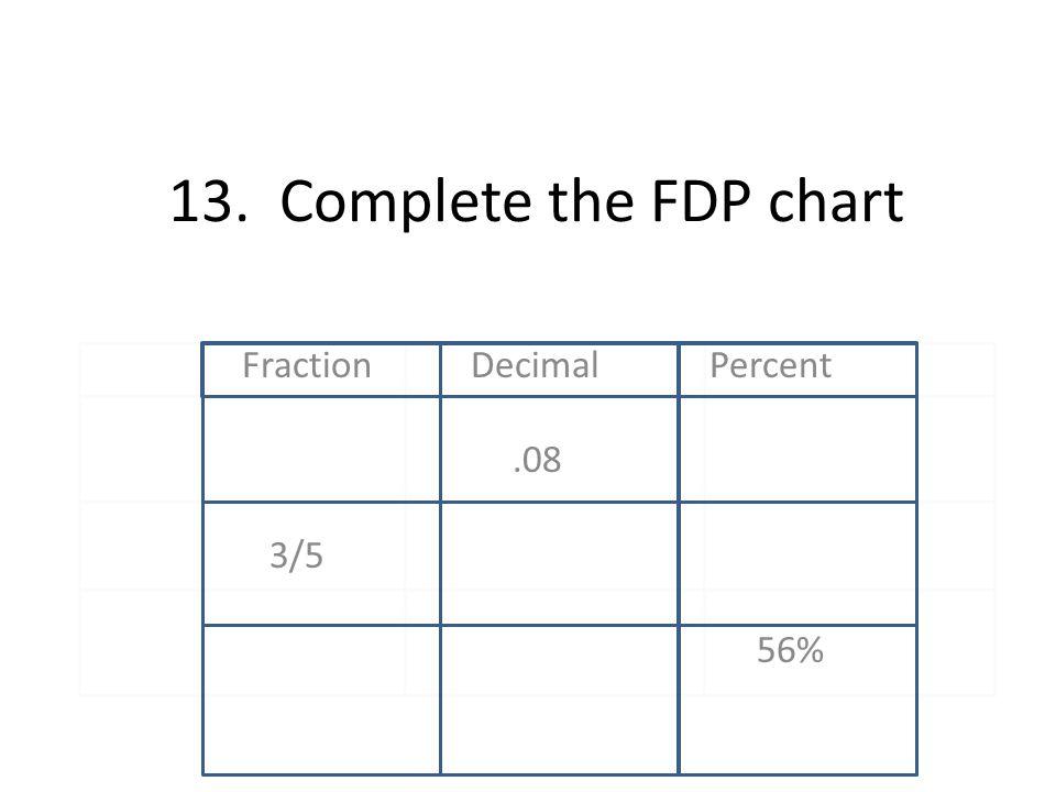 Fraction Decimal Percent .08 3/5 56%