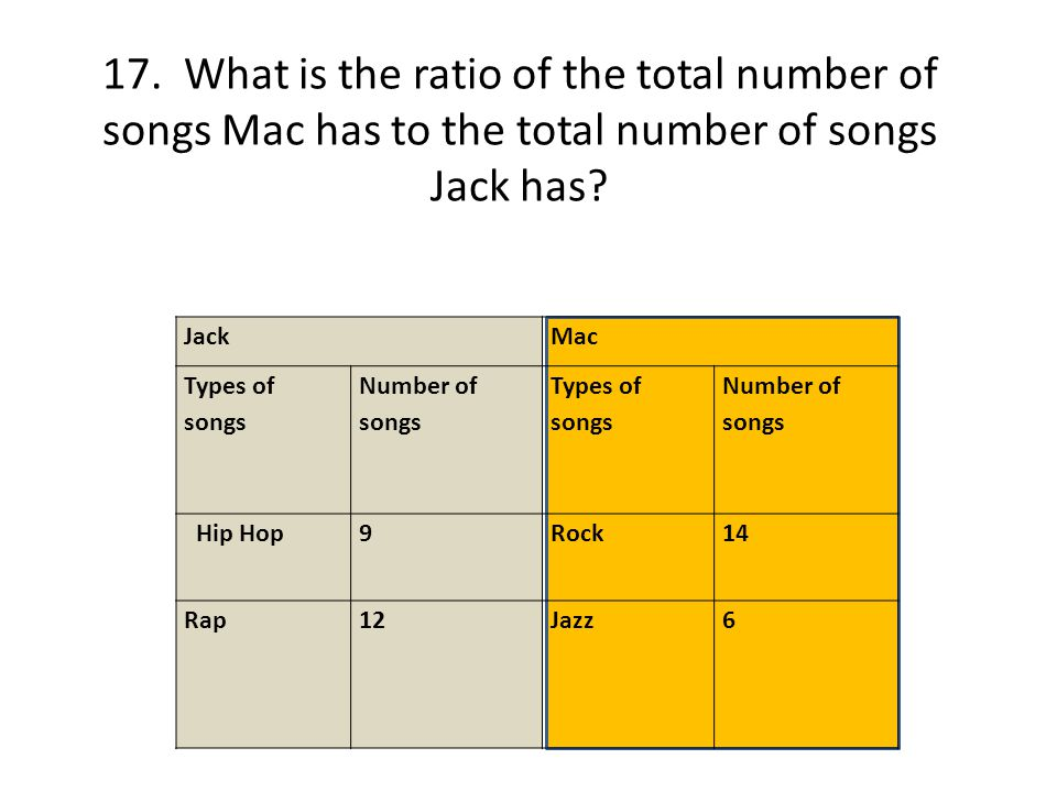 17. What is the ratio of the total number of songs Mac has to the total number of songs Jack has