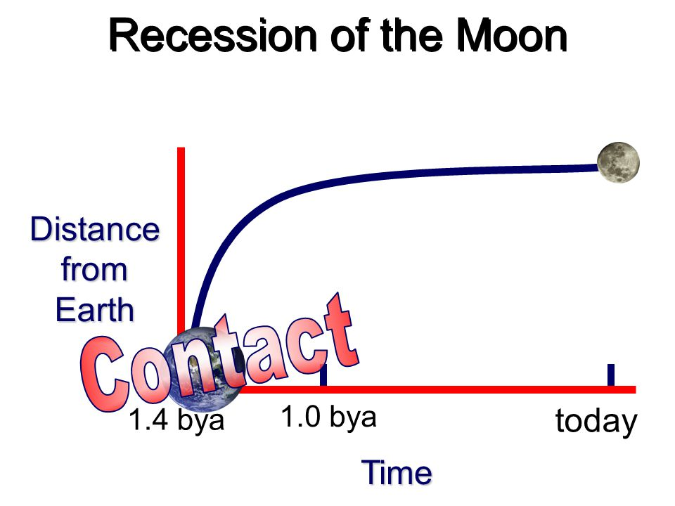 Recession of the Moon Distance from Earth Contact today Time 1.0 bya