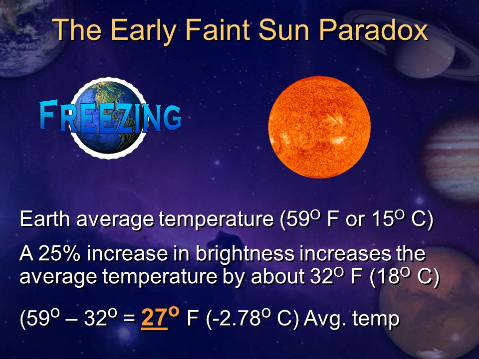 The Early Faint Sun Paradox