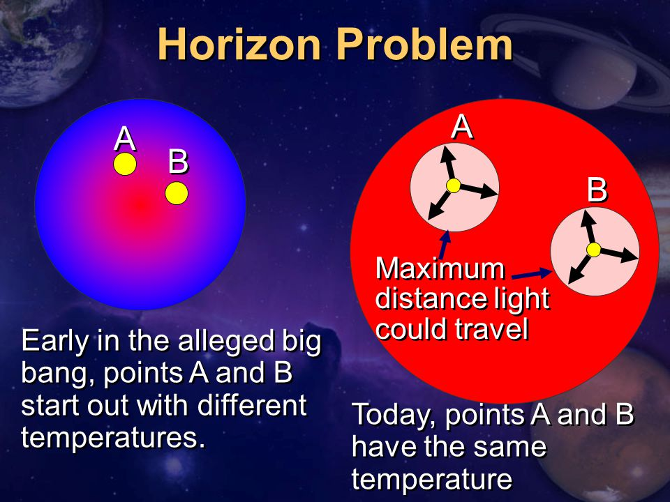 Horizon Problem A A B B Maximum distance light could travel